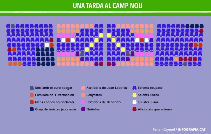 Qui és qui a Can Barça? Infografia culer