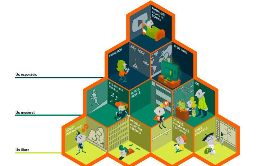 La piràmide del consum digital